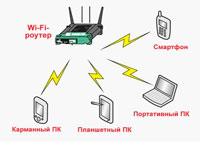 Почему через роутер режется скорость интернета по Wi-Fi