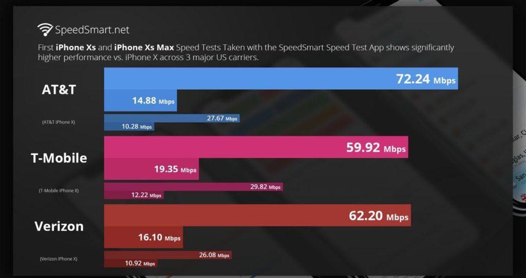 Интернет на IPhone XS в 3 раза быстрее, чем у IPhone X