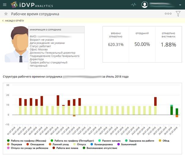 iDVP.Analytics – функциональная BI-система в облаке