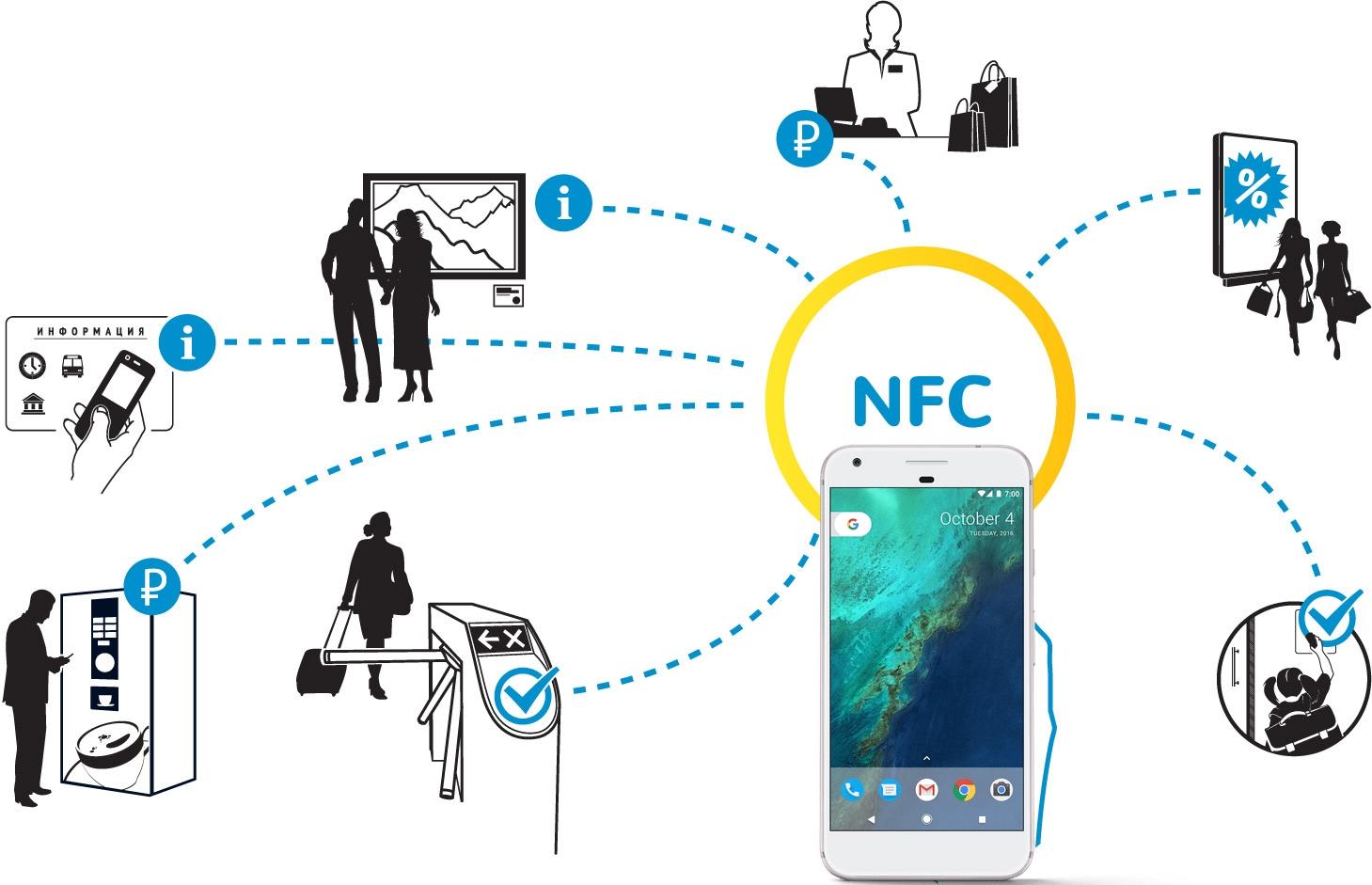 Внешний nfc модуль для смартфона имеют такой же функционал как и встроенный чип