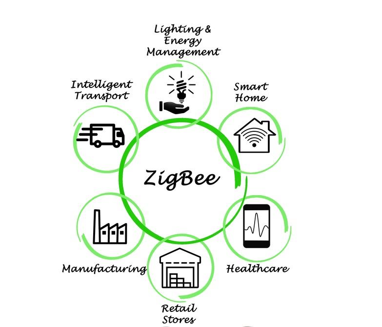 zigbee что это такое